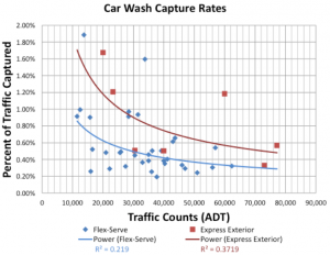 Car Wash Capture Rates