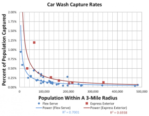 Car Wash Capture Rates 2