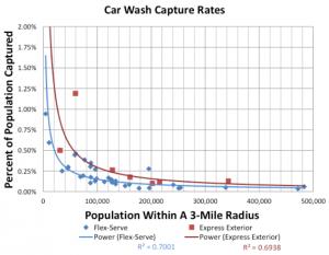 Car Wash Capture Rates 2