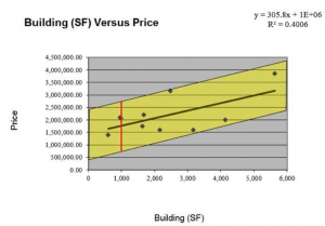 Building (SF) Versus Price
