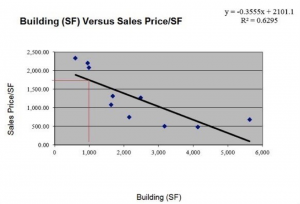 Building (SF) Versus Sales Price per SF