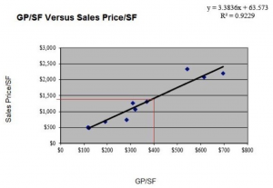 GP:SF Versus Sales Price per Square Foot